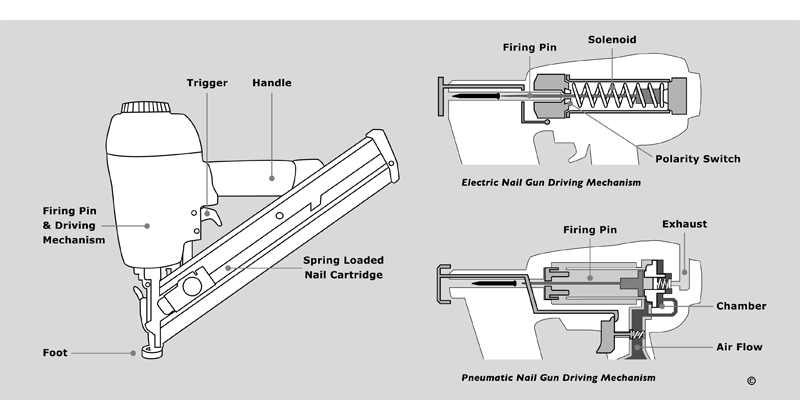 Anatomy of a Nail Gun